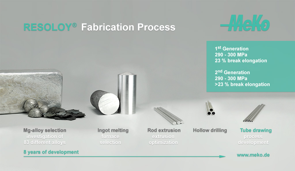 RESOLOY® Fabrication Process