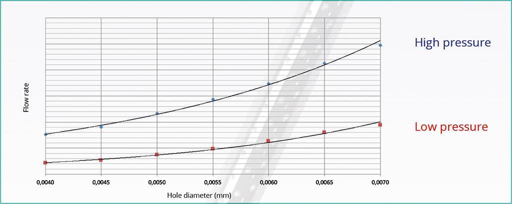 Flow rates at various hole diameters and pressures